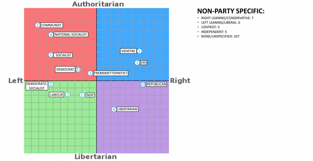 5a4948687b1a4_politicalparties.thumb.png.d5ba030e4e16c305ce2229230b8e461f.png